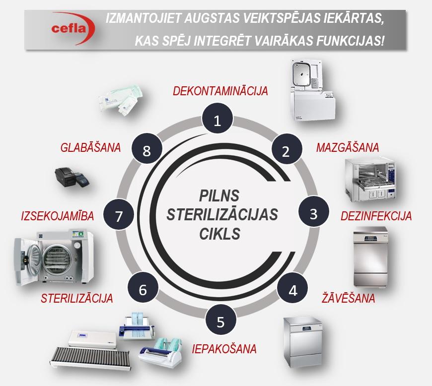Pilns sterilizācijas cikls